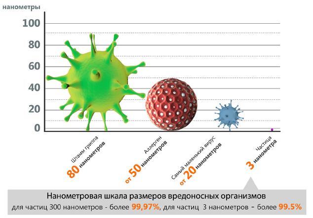 Уничтожение вредоносных организмов кондиционером Antivirus