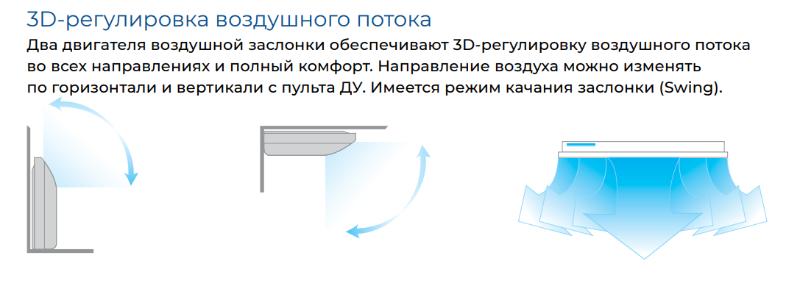 Напольно-потолочный инверторный кондиционер Carrier 3D воздушный поток