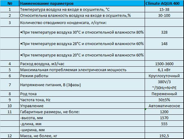 Характеристики осушителя Climate Aqua 400