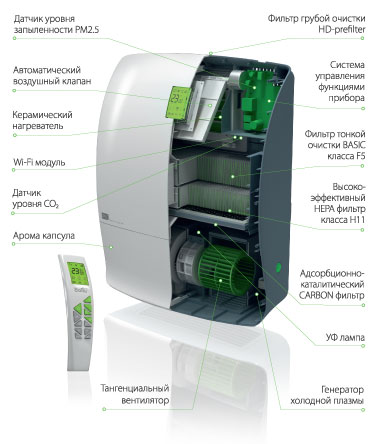 мультикомплекс Ballu Air Master 2 Platinum BMAC-300 WARM CO2 Wi-Fi