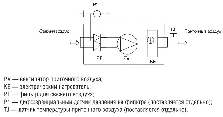 Компактная приточная установка Shuft CAU 3000/3-15,0/3 VIM