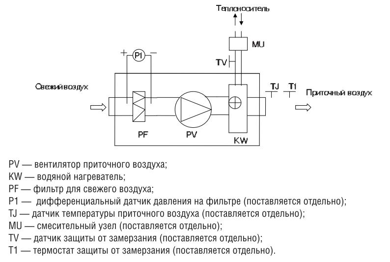 Компактная приточная установка Shuft CAU 3000/3-W VIM