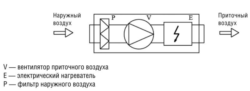 Компактная приточная установка Shuft ECO 250/1-9,0/ 3-A