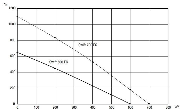 Компактная приточная установка Shuft SWIFT