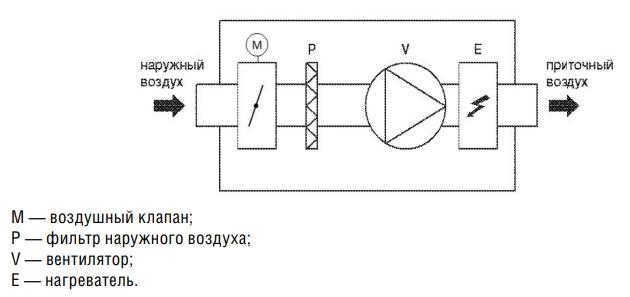 Компактная приточная установка Shuft SWIFT 500 EC - A