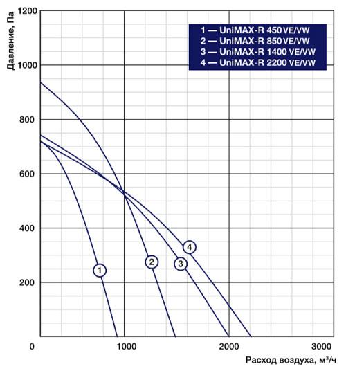Компактная приточно-вытяжная установка SHUFT UniMAX-R VE/VW