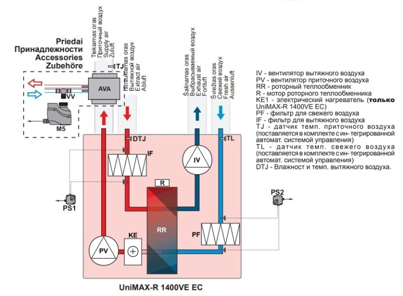 Компактная приточно-вытяжная установка SHUFT UniMAX-R 1400 VE EC