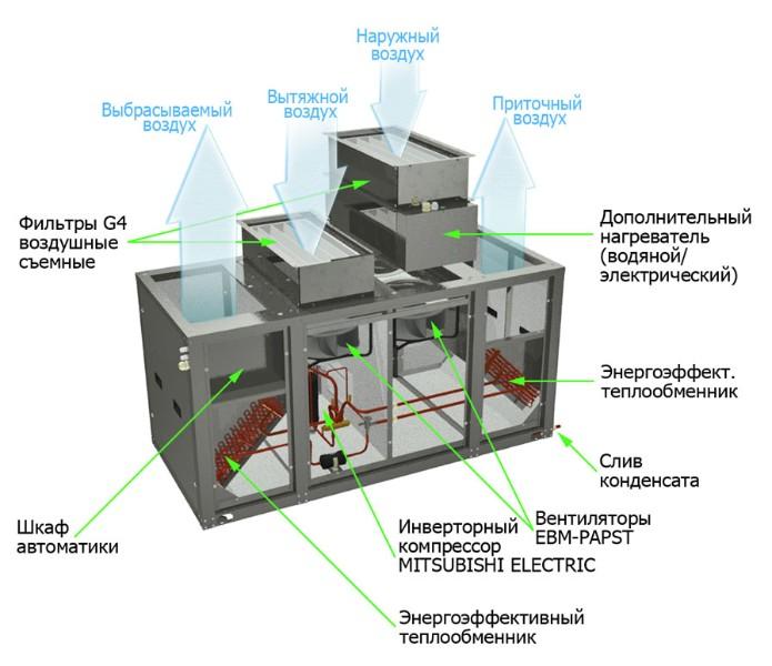 Приточно-вытяжная вентиляционная установка Climate Vi-042 E с электронагревателем
