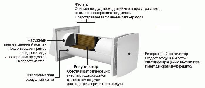 Рекуператор для квартиры купить в СПб