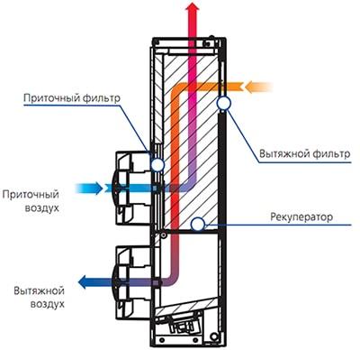 Приточно-вытяжная установка Blauberg Freshbox 60