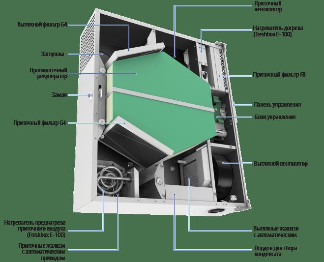 Приточно-вытяжная установка Blauberg Freshbox 100