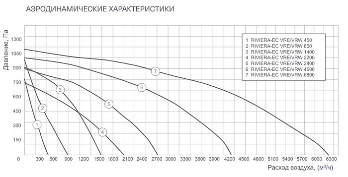 Аэродинамические характеристики Energolux Riviera-EC VRE