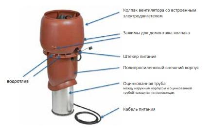 Кровельный вентилятор для системы Vilpe Тихая кухня