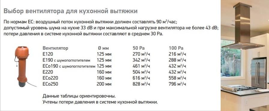 Кровельные S-вентиляторы Vilpe для кухонной вытяжки